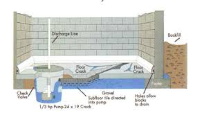 Basement Water Pump by Waterproofing Central Missouri Basement Waterproofing