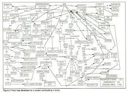 Nursing Concept Map Concept Maps A Strategy To Teach And Evaluate Critical Thinking