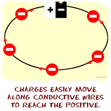 physics4kids com electricity u0026 magnetism conductors