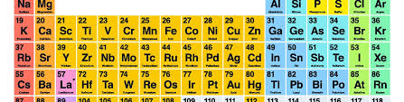Element Table Four New U0027super Heavy U0027 Elements To Be Added To The Periodic Table