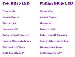 65 Watt Flood Light Led Flood Light Review 12 Watt Br40 Led 65 Watt Replacement Feit