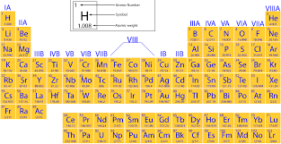 Ni On The Periodic Table Periodic Table Pveducation