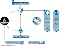 bureau d ordre et d emploi chapitre 21 les relations professionnelles et la gestion des