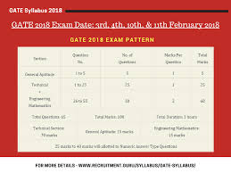 pattern of gate exam gate syllabus 2018 get gate syllabus and exam pattern 2018 also