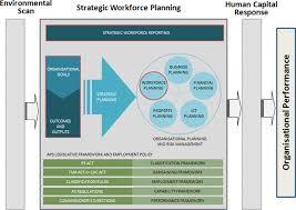 human capital planning framework apsc