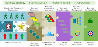business architecture essentials u0027synthesizing your