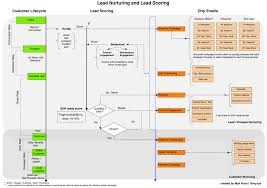 Map Testing Scores How To Design Lead Nurturing Lead Scoring And Drip Email Campaigns