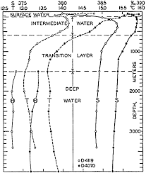 Cape Cod Water Temp - the oceans their physics chemistry and general biology