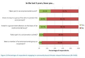 54 of australians skeptics of man made global warming 80 don u0027t