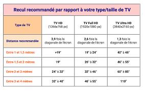 distance ecran videoprojecteur canapé guide d achat comment choisir votre téléviseur