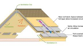 Hip Roof Design Calculator by Roof Ice Dams Amazing Roof Attic Vents Roof And Attic