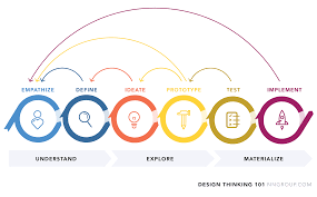 concept design definition design thinking 101