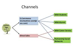 channels contact tree direct sales