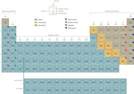 modern table of elements 100 the modern periodic table of elements periodic table