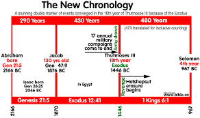 new evidence for thutmose iii as exodus pharaoh in 1446 bc