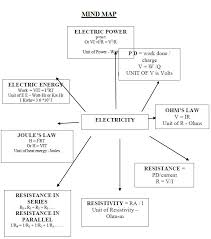 science notes for class 10 chapter 12 physcis electricity pdf