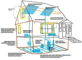 small efficient home plans energy efficient house ideas