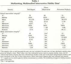 academic onefile document fidelity measurement in consultation