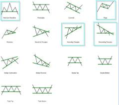 technical analysis pattern recognition images from stockcharts com and proacttraders com filed under