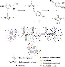 applying low molecular weight supramolecular gelators in an