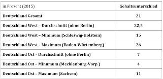 enorme unterschiede in deutschland bis familienpolitik in ost und westdeutschland und ihre langfristigen