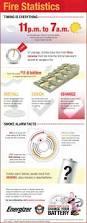 126 best safety alarm images on pinterest safety alarm system