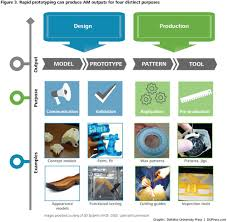 using 3d printing in product design and development deloitte
