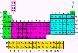 What Is Ar On The Periodic Table Electron Configuration Wyzant Resources
