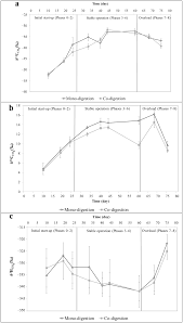 ijms free full text improved monitoring of semi continuous