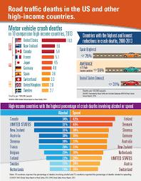 motor vehicle crash deaths vitalsigns cdc