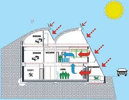 dream green homes earth sheltered homes sheltered housing insulation and shelter