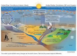 Warmer Atmosphere Effects Of Global Warming On Human Health Ankur U0027s Blogger