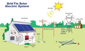 grid tie solar power system kits for residential and commercial