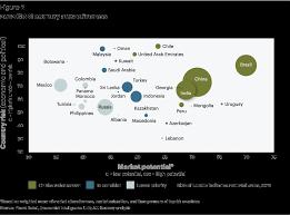 Strategic Group Map 2012 Global Retail Development Index Detail A T Kearney Belgium