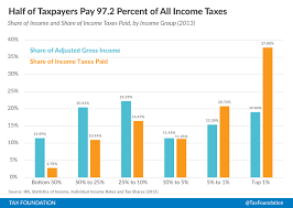 2015 Federal Tax Tables Summary Of The Latest Federal Income Tax Data 2015 Update Tax