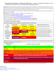 Washington State Wildfire Air Quality by Oregon Smoke Information September 2017