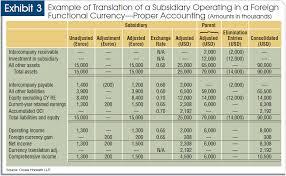 three common currency adjustment pitfalls