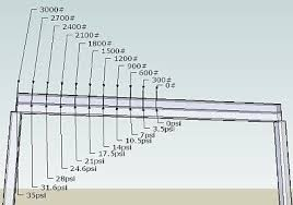 Lvl Beam Span Table by Need Some Help On Beams