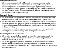 core competencies for patient safety research a cornerstone for