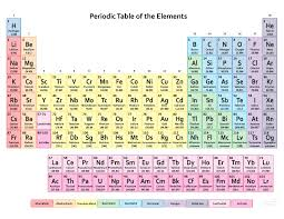 periodic table worksheet for middle printable periodic tables for chemistry science notes and projects