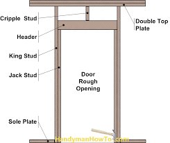 How To Install An Exterior Door Frame How To Replace An Exterior Door Part 2 Interior Door Opening