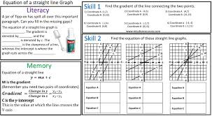 algebra maths differentiated worksheets