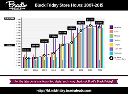 why black friday now starts at 7 05 on thanksgiving day