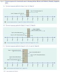 possible nosocomial transmission of measles in unvaccinated