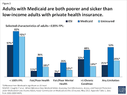what is medicaid u0027s impact on access to care health outcomes and