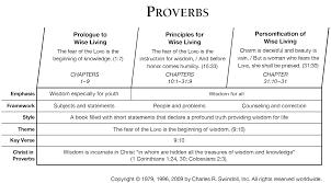 proverbs commentaries precept austin