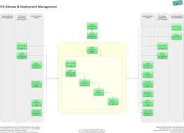 software release management template 28 images itil software