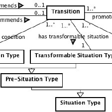 design criteria tmr class diagram for the tmr model