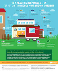 building a plastic tiny house in colorado plastics make it possible pmip tiny house infographic