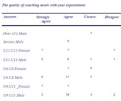 sport development conducting member surveys